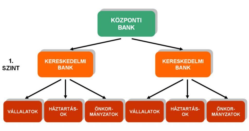 fintech-ketszintu-bankrendszer.jpg